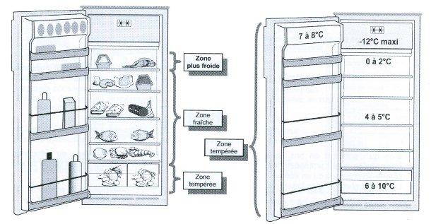 Bien ranger les aliments au frigo